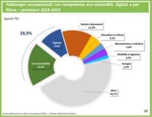grafico green economy