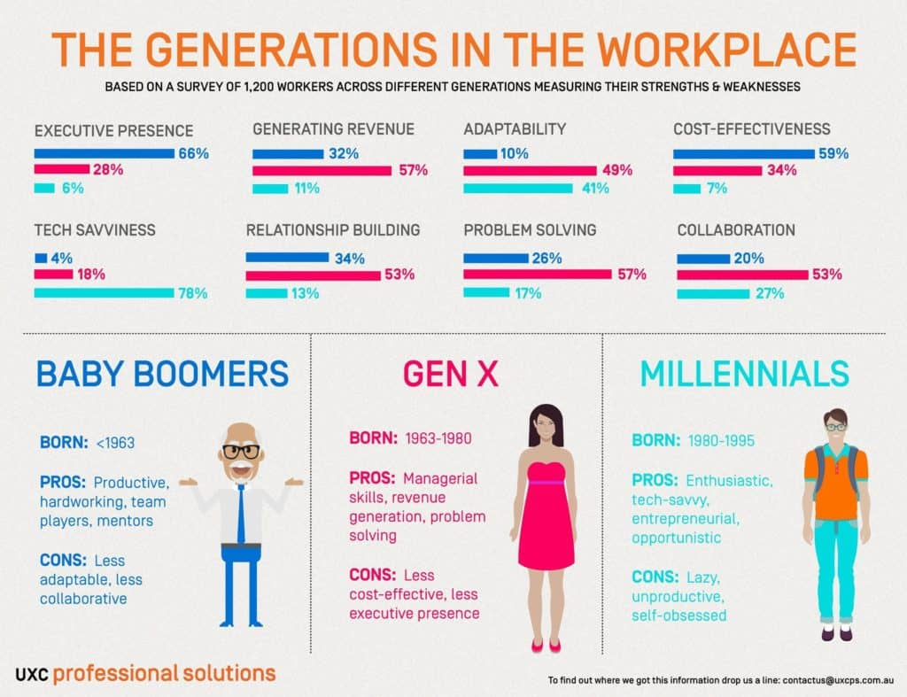 generations in workplace
